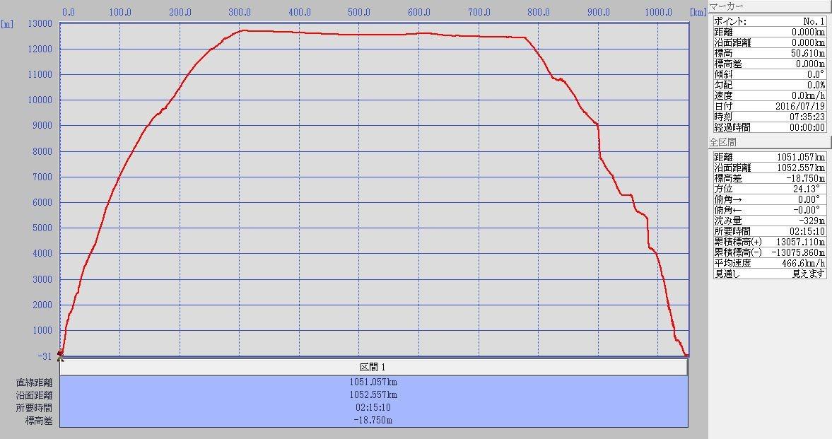 NGO→CTS標高グラフ
