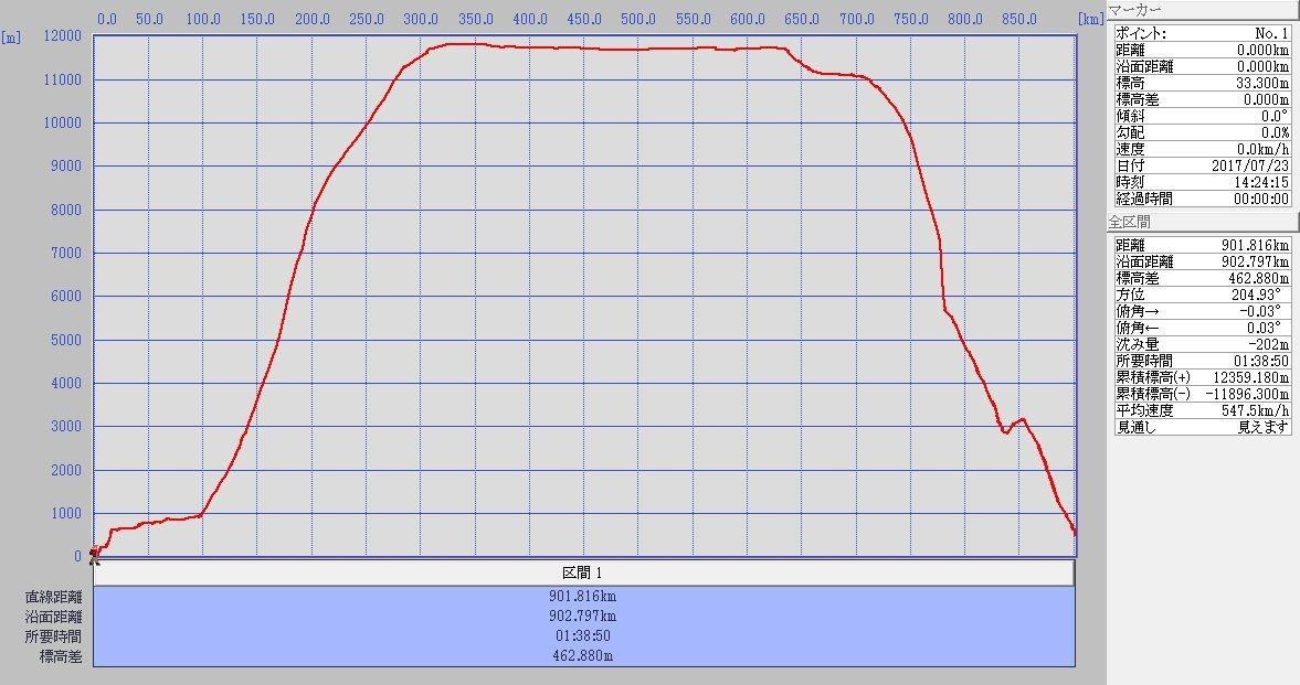CTS-MMJ標高グラフ