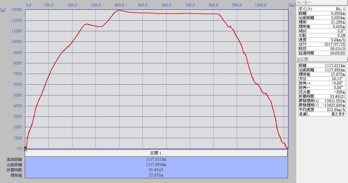 NGO-CTS標高グラフ