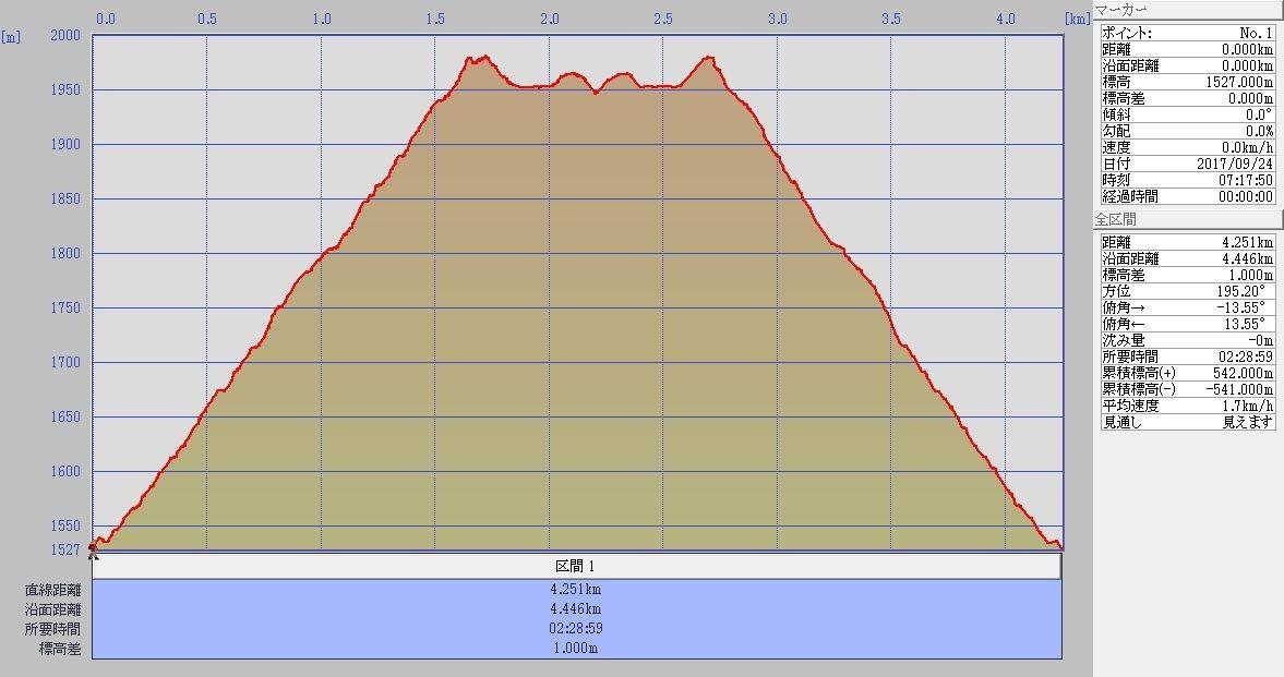 黒岳標高グラフ
