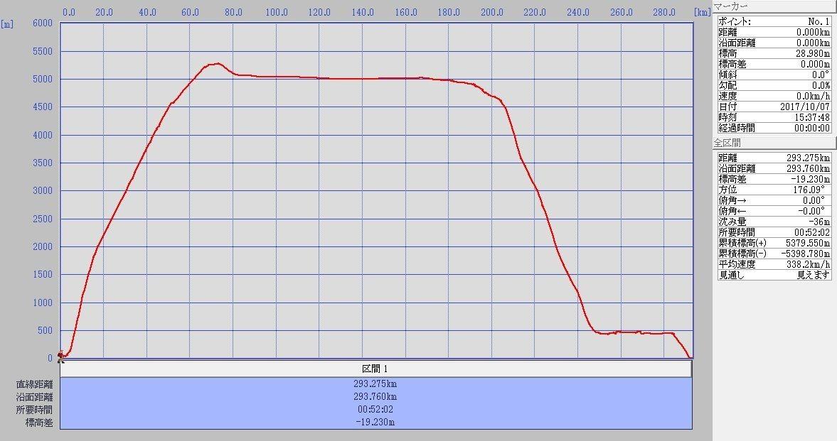 利尻-丘珠標高グラフ