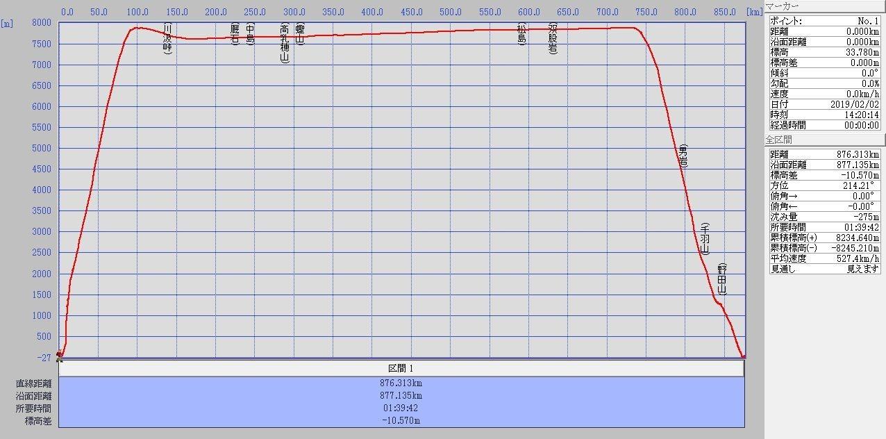 新千歳-小松 標高グラフ