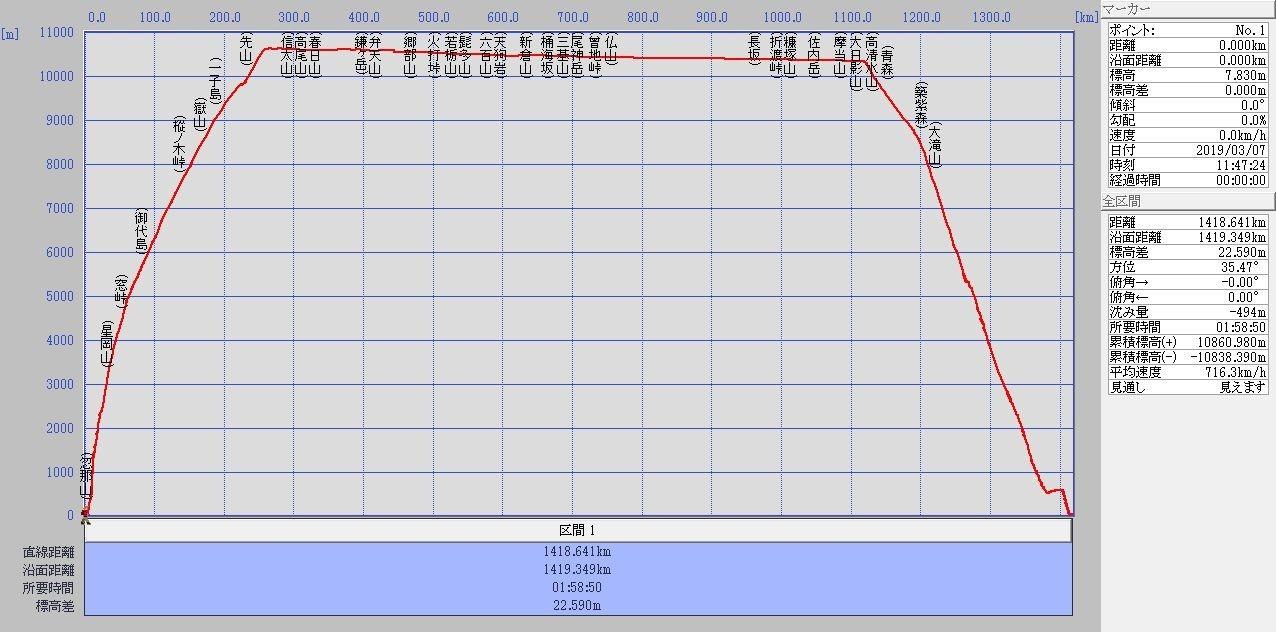 松山→新千歳 標高グラフ