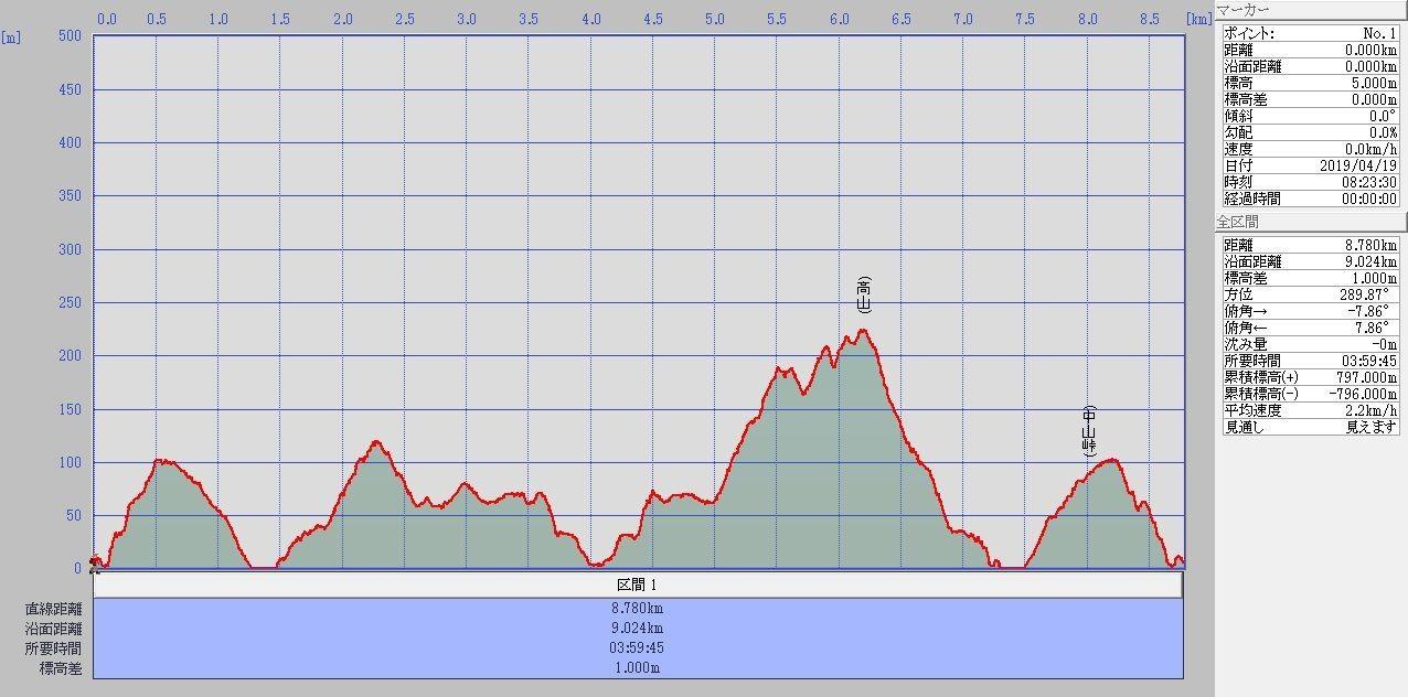 ジョンビーチ・高山標高グラフ