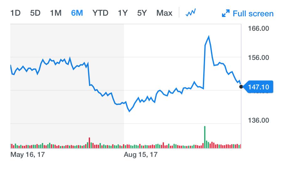 f:id:us_stock_investor:20171116121031p:plain
