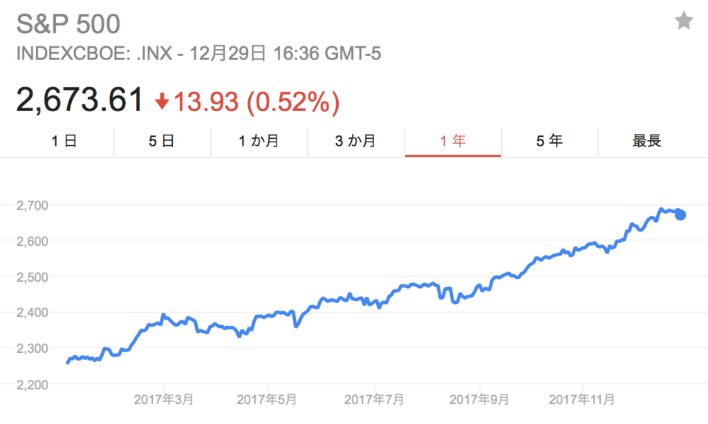 f:id:us_stock_investor:20180101190559p:plain