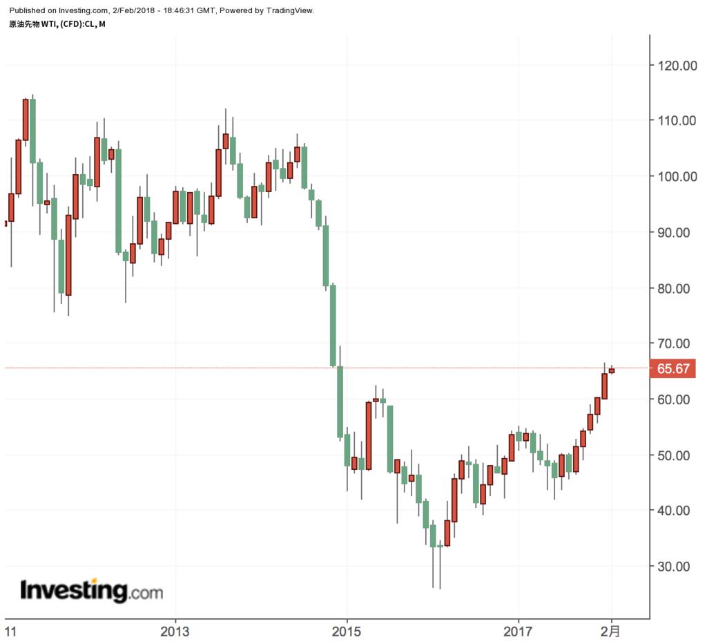 f:id:us_stock_investor:20180203034813p:plain