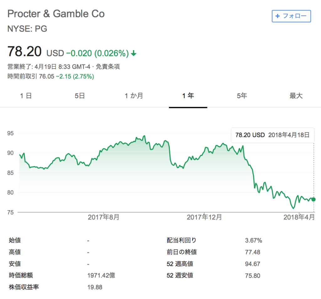 f:id:us_stock_investor:20180419213452p:plain