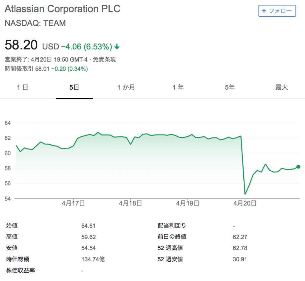f:id:us_stock_investor:20180421233608p:plain