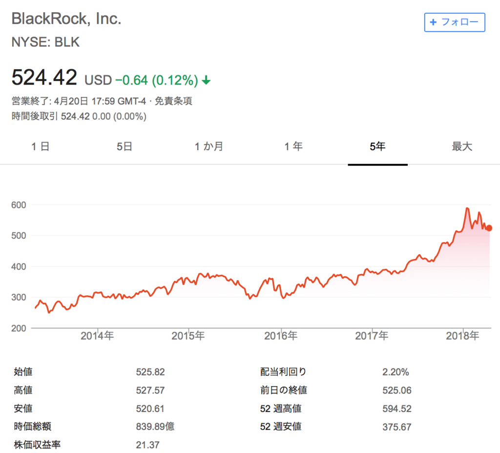 f:id:us_stock_investor:20180423153239p:plain
