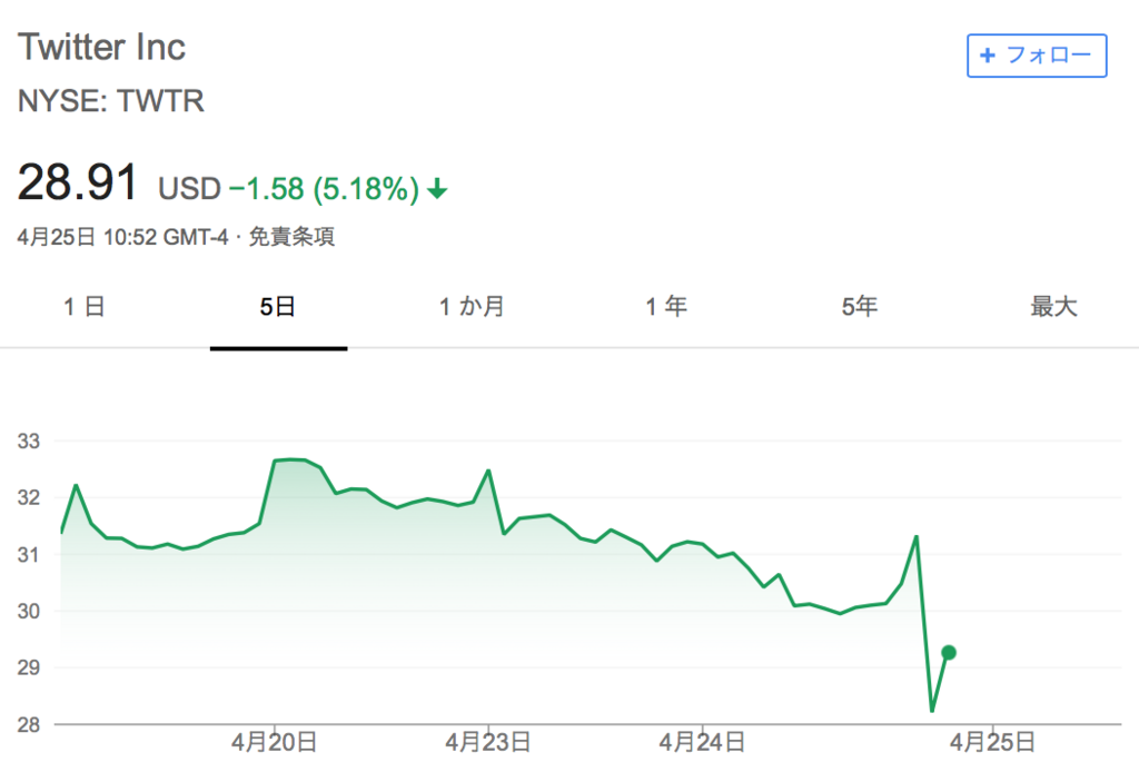 f:id:us_stock_investor:20180425235401p:plain