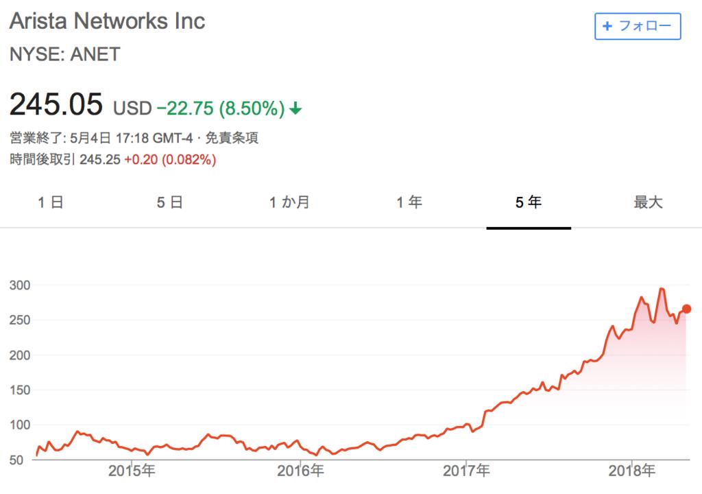 f:id:us_stock_investor:20180505140945p:plain