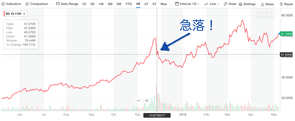 f:id:us_stock_investor:20180508194105p:plain