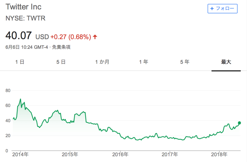 f:id:us_stock_investor:20180606232534p:plain