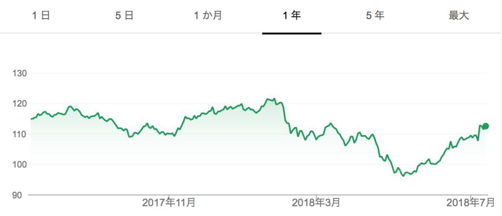 f:id:us_stock_investor:20180715141559p:plain