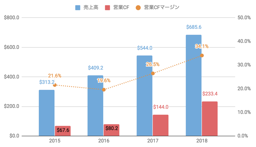 f:id:us_stock_investor:20180825124514p:plain