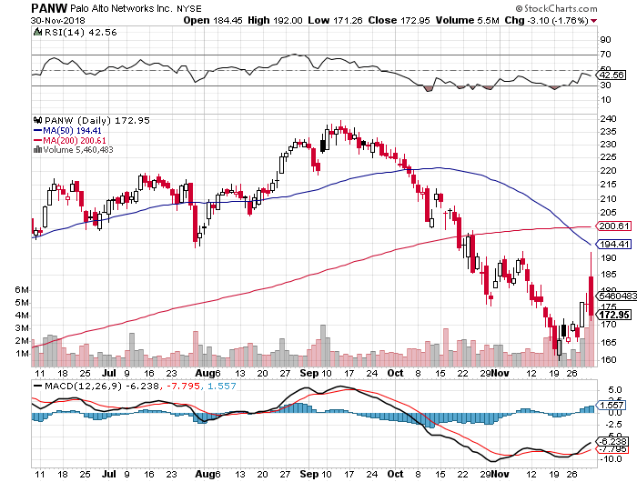 f:id:us_stock_investor:20181201194557p:plain