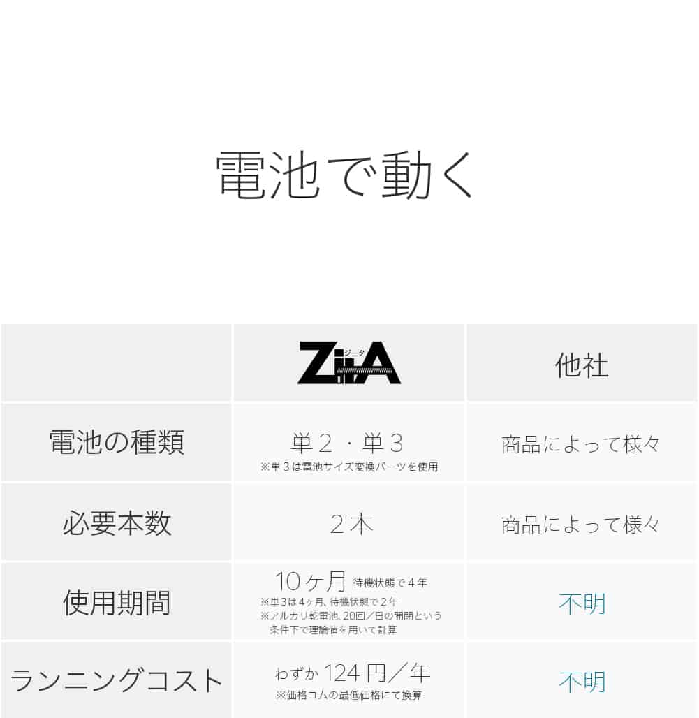 ZitA 自動開閉ゴミ箱 電池
