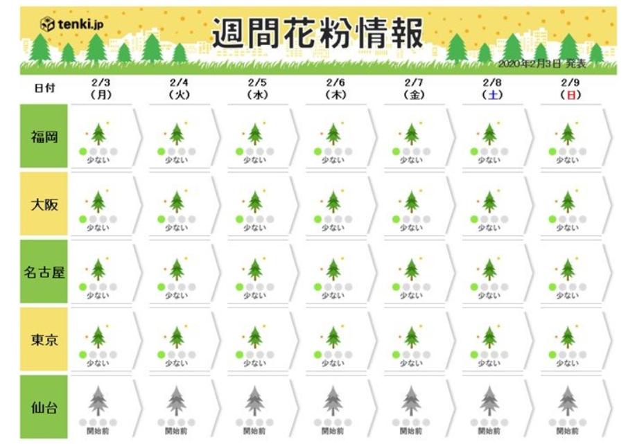 2月3日から2月9日までのスギ花粉週間情報の図表