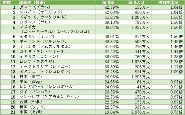 各国の薄毛人口ランキングの表