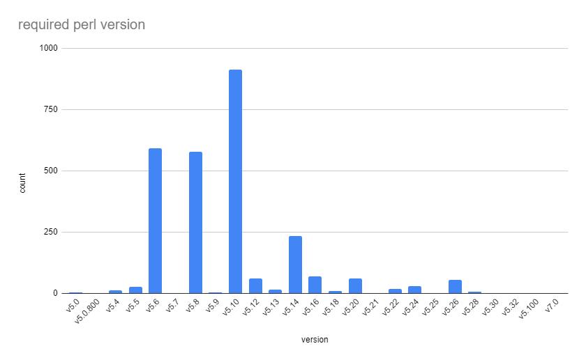 ライブラリが対応するPerlの最小バージョンの個数の棒グラフ