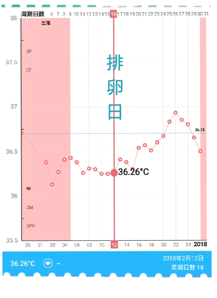 基礎 体温 高温 期 何 度