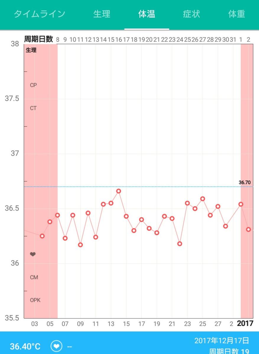 無排卵月経 基礎体温表