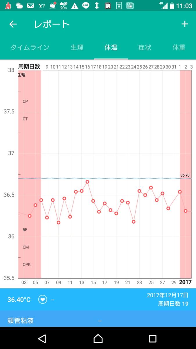 無排卵月経 基礎体温