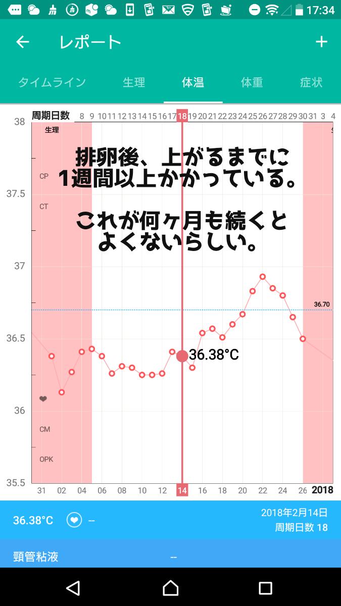 基礎体温 高温期短い