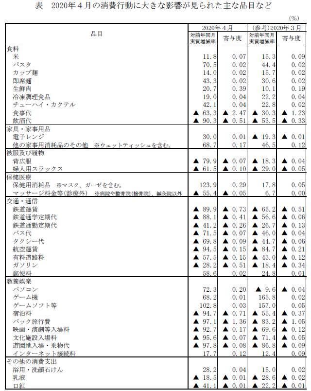 f:id:uwano-sora:20200608044933j:plain