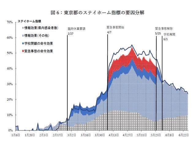 「日本の自発的ロックダウンに関する考察」の図6
