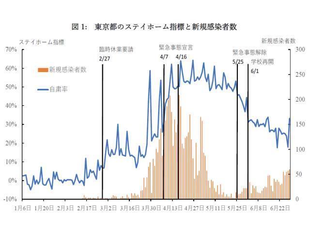「日本の自発的ロックダウンに関する考察」の図1