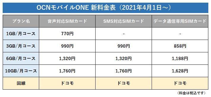 OCNモバイルONEの新料金体系