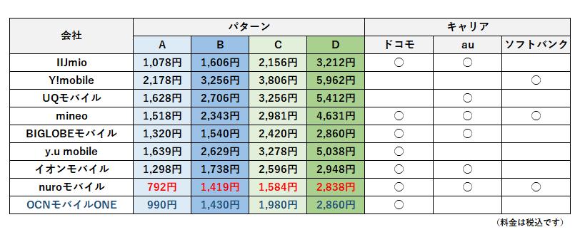パターン別の携帯料金比較表