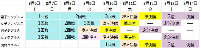 f:id:uwanosorajikenbo:20160725013405p:plain
