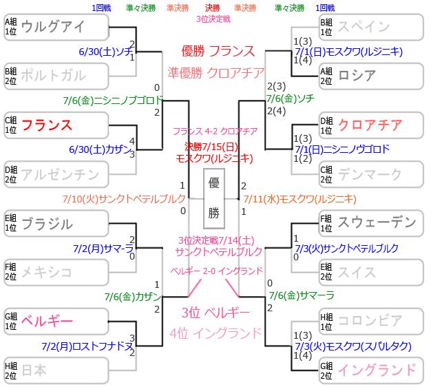 決勝 トーナメント