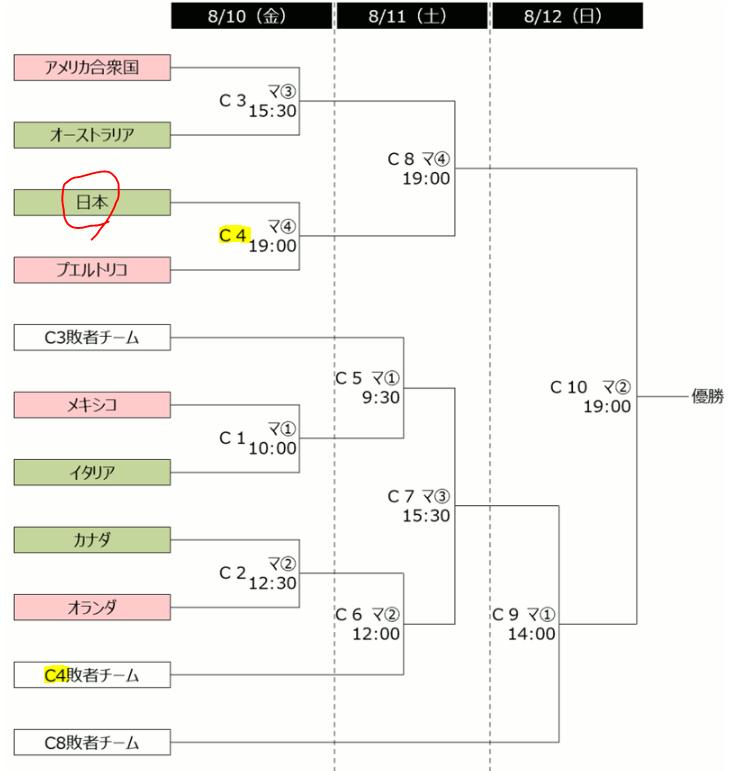 ラグビー ワールド カップ 決勝 トーナメント 組み合わせ