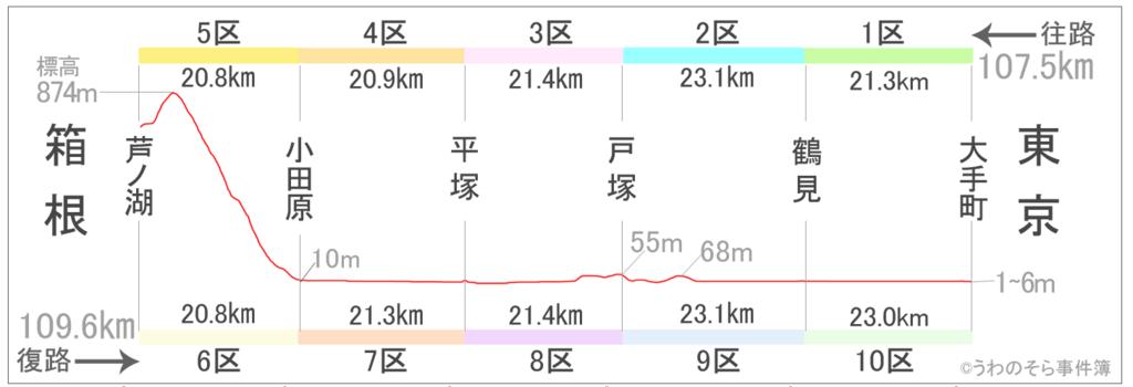 箱根駅伝の区間と距離と高低差