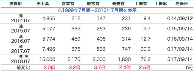 f:id:varioustoshi:20180202184945p:plain