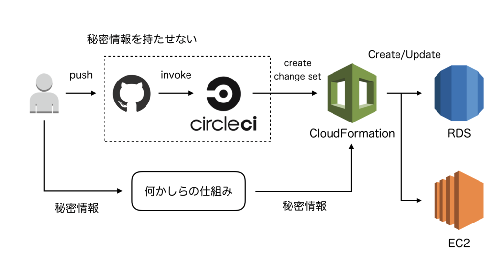 CloudFormationテンプレートに秘密情報を渡す方法 - ZOZO