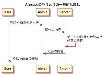 Alexaとのやりとりの一般的な流れ