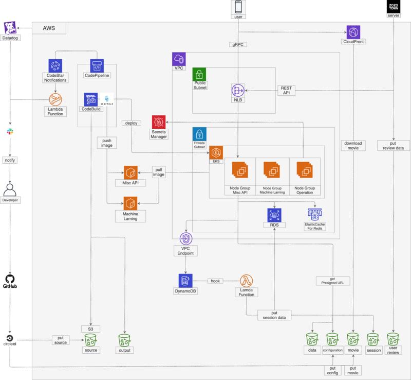 zozomat_system_architecture