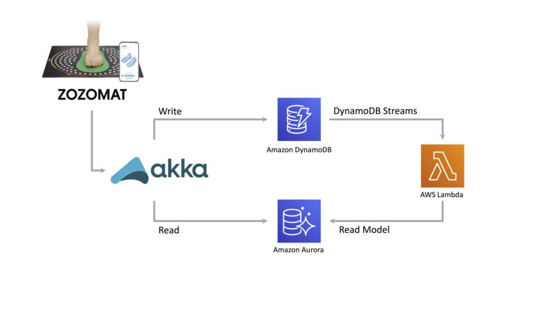 ZOZOMATのシステム構成図