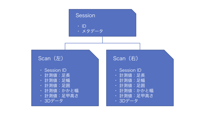 ZOZOSUITの計測データモデル