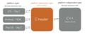 zozomat_cross_platform_implementation