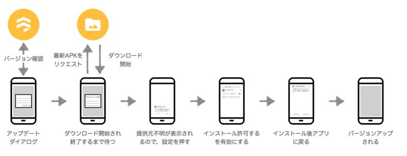 app-self-update-flow