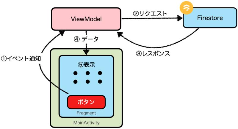 app-data-flow