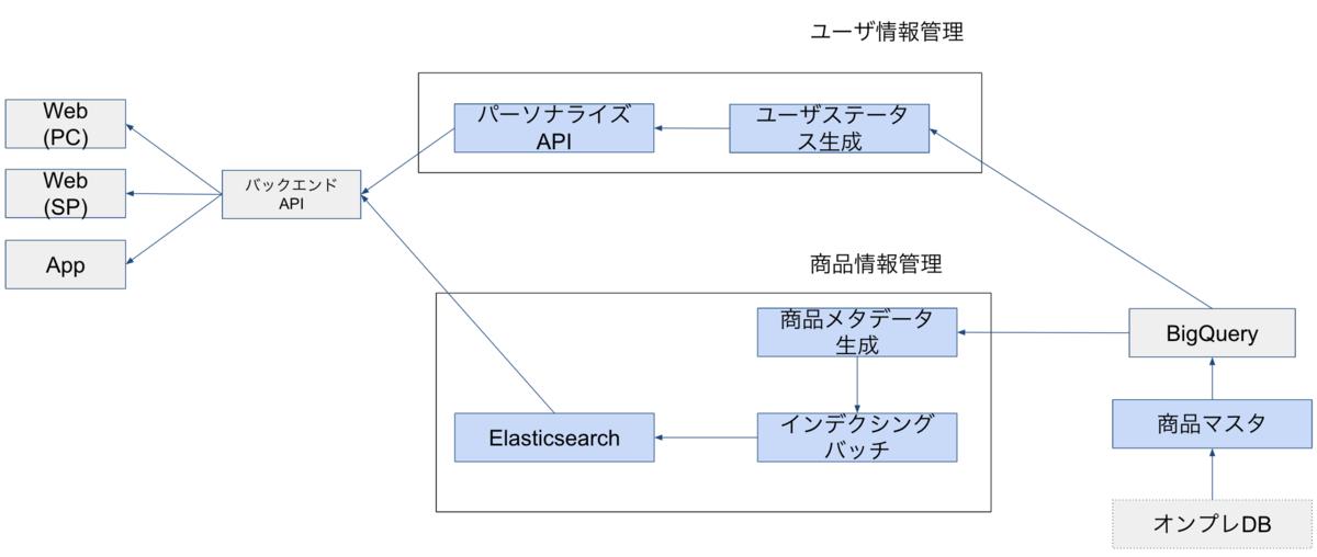 検索パーソナライズ基盤のアーキテクチャ概観