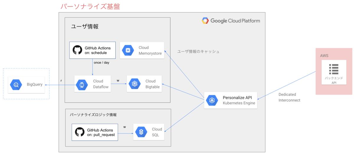 検索パーソナライズAPIのアーキテクチャ