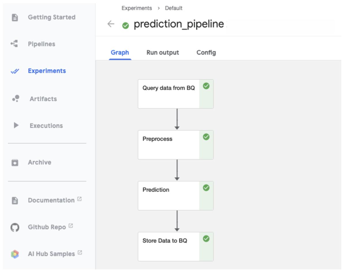予測Pipeline
